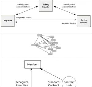 field-guide-nternet-trust-models