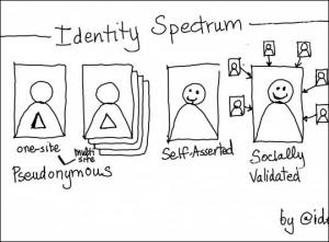 Identity Spectrum