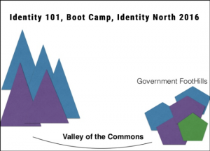 Identity 101 Boot Camp 2016