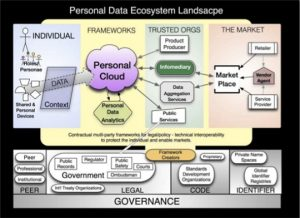 personal-data-landscape